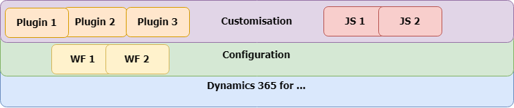Customisation&Config-Simple